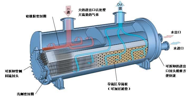 列管浮头式换热器结构图